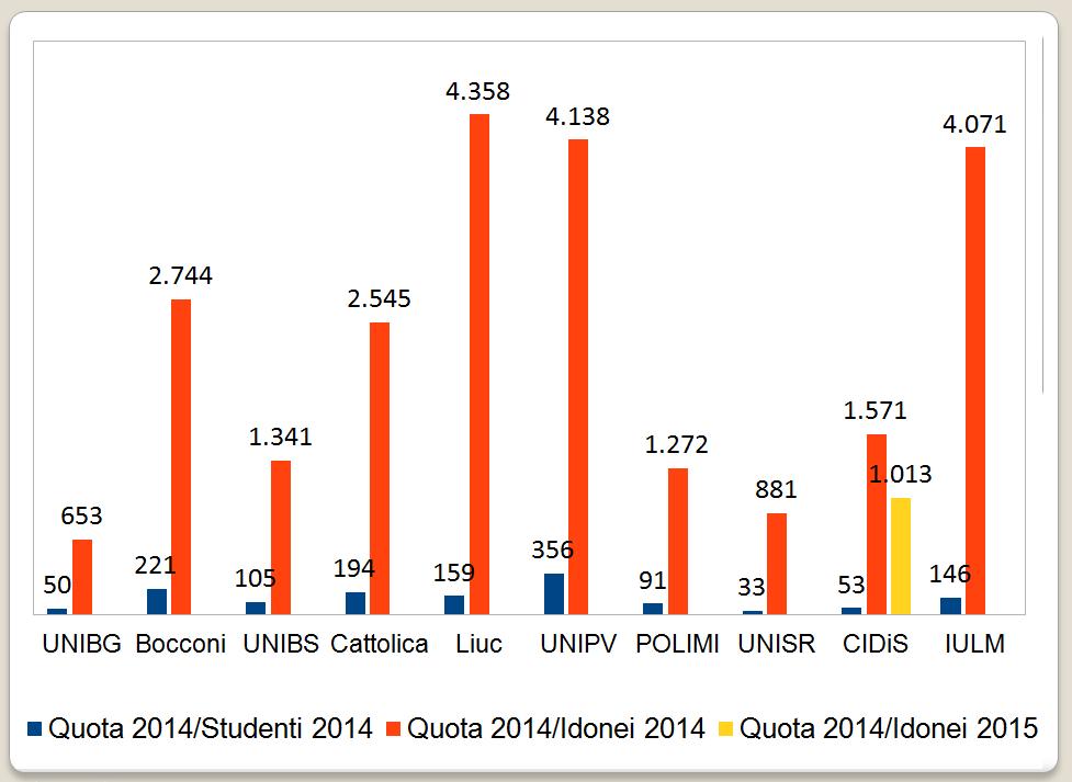 finanziamento regionale diviso il numero di studenti iscritti e il numero di studenti borsisti